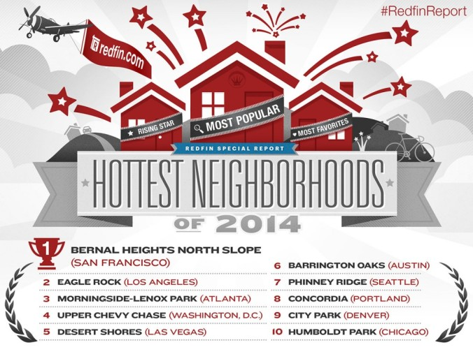 Hottest Neighborhoods for 2014